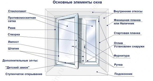 Металопластикові вікна. Термінологія.