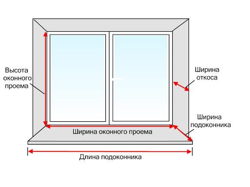 Як самостійно зробити замір вікон.